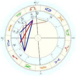 Dominique Swain - natal chart (Placidus)