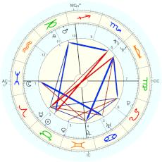 Jerry Seinfeld : Astrology Weekly time - natal chart (Placidus)