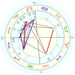 Jennifer Ringley - natal chart (Placidus)