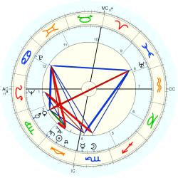 James Poe - natal chart (Placidus)