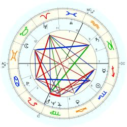 Marilyn Brooks - natal chart (Placidus)