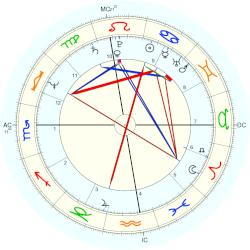 Cyndy Garvey - natal chart (Placidus)