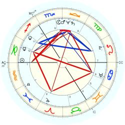 Terry Meyers - natal chart (Placidus)