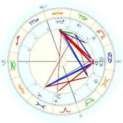 Michael Monarch - natal chart (Placidus)