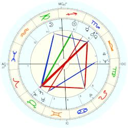 Richard Pryor - natal chart (Placidus)