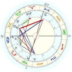 Jon Peters - natal chart (Placidus)