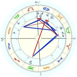 Mark Savan - natal chart (Placidus)