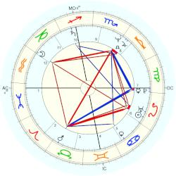 Space: NASA - natal chart (Placidus)