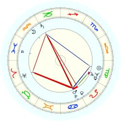 Bob Packwood - natal chart (noon, no houses)