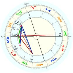 Mike Willesee - natal chart (Placidus)