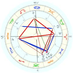 Bill Bixby - natal chart (Placidus)