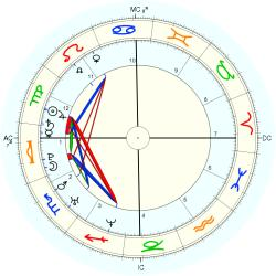 Maria Anne Richards - natal chart (Placidus)