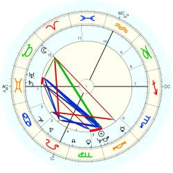 Gordon Scallion - natal chart (Placidus)