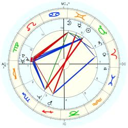Sean Richard Sellers - natal chart (Placidus)