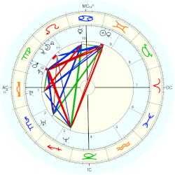 Venus Williams - natal chart (Placidus)