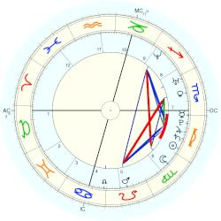 Serena Williams - natal chart (Placidus)