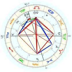 Rudy Smidts - natal chart (Placidus)