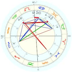 Courtney Love - natal chart (Placidus)