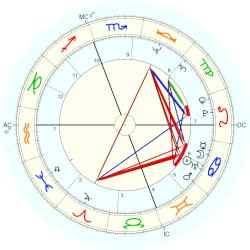 Kathleen Kennedy Townsend - natal chart (Placidus)