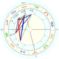 Tiffany Trump - natal chart (Placidus)