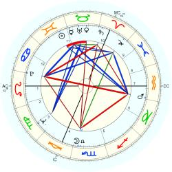 Tim Waterstone - natal chart (Placidus)