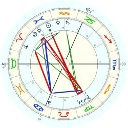 James Goldsmith - natal chart (Placidus)
