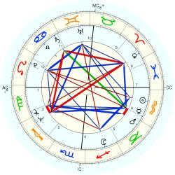 Ginger Rich - natal chart (Placidus)
