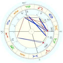 Patch Adams - natal chart (Placidus)