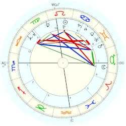 William Floyd Weld - natal chart (Placidus)