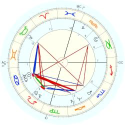 Marianne Williamson - natal chart (Placidus)