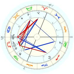 Richard Willstatter - natal chart (Placidus)