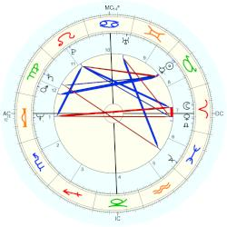 Stevie Wonder - natal chart (Placidus)