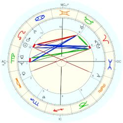 Stephen Breyer - natal chart (Placidus)