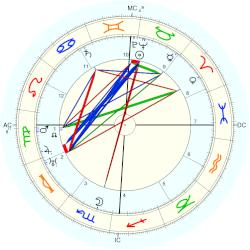 King of Spain Alfonso XIII - natal chart (Placidus)