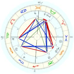 Princess (1883) Alice - natal chart (Placidus)
