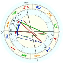 Beverly Allitt - natal chart (Placidus)
