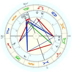 Paul Albert Ancel - natal chart (Placidus)