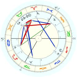 Hannes Androsch - natal chart (Placidus)