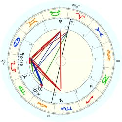 Queen of France Anne - natal chart (Placidus)
