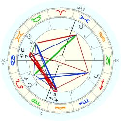 Joan Caulfield - natal chart (Placidus)
