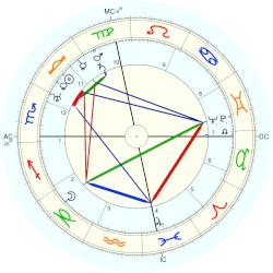 Steve Magaddino - natal chart (Placidus)