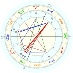 Guy Cummings - natal chart (Placidus)