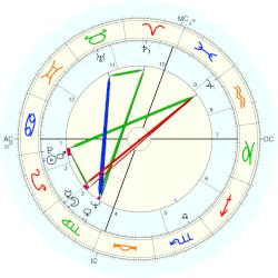 Peter Jennings - natal chart (Placidus)