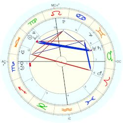 Linda McCartney - natal chart (Placidus)