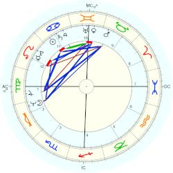 Jan-Michael Vincent - natal chart (Placidus)
