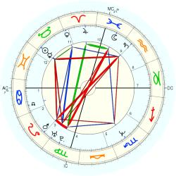 Mary Bell Vincent - natal chart (Placidus)