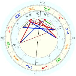 David Viscott - natal chart (Placidus)