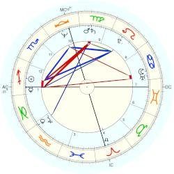 Tom Waits - natal chart (Placidus)