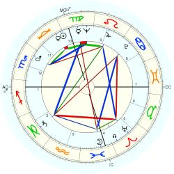 Patric Walker - natal chart (Placidus)