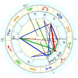 Peter Edward Walker - natal chart (Placidus)